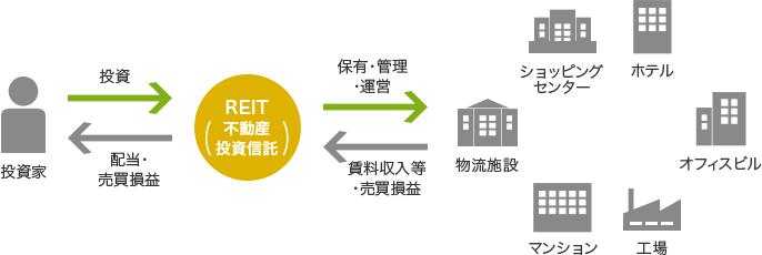 REIT(不動産投資信託) | 株式 ...