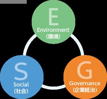 E Environment(ç°å¢) S Social(社ä¼) G Governance(ä¼æ¥çµ±æ²»)