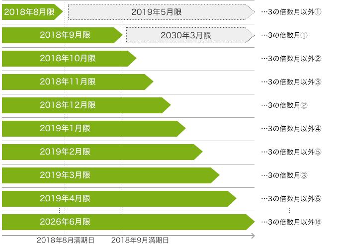 「日経225オプション」の限月例(2018年7月17日時点)