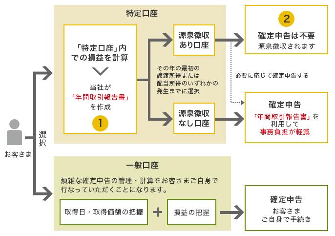 徴収 あり 特定 口座 源泉 【確定申告書等作成コーナー】