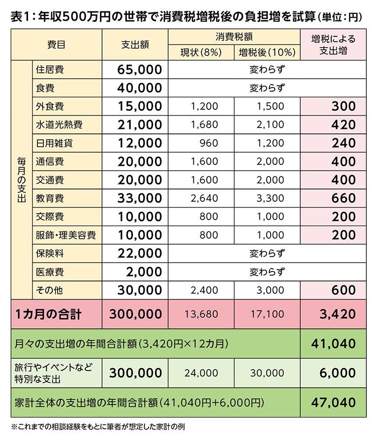 税 計算 パーセント 式 10 消費