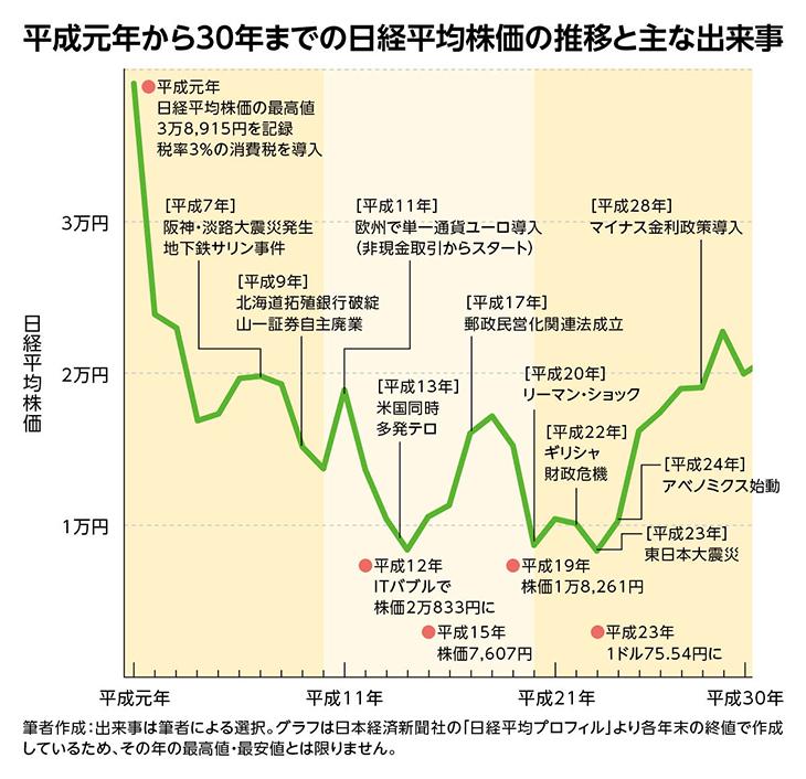 日経 平均 株価 が 下がる と どうなる